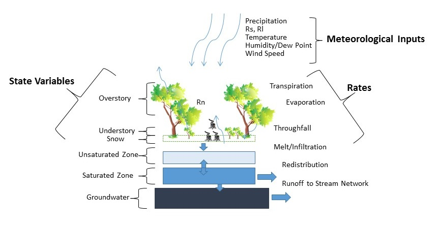 Diagram of conceptual reservoirs and fluxes modeled with the Willamette Hydrology Model.