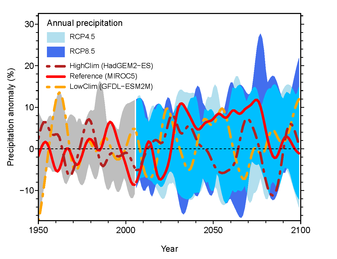 Projected differences (as percentages) in annual precipitation for 1950-2100 from a historical baseline (mean of 1950-2005).