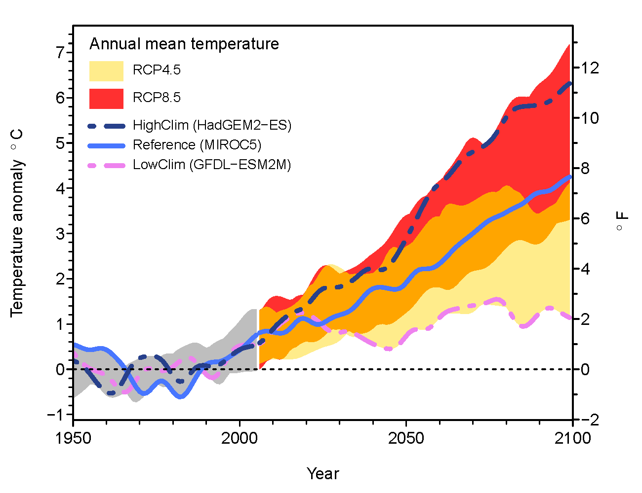 Differences in annual temperature for 1950-2100 from a historical baseline (mean of 1950-2005).