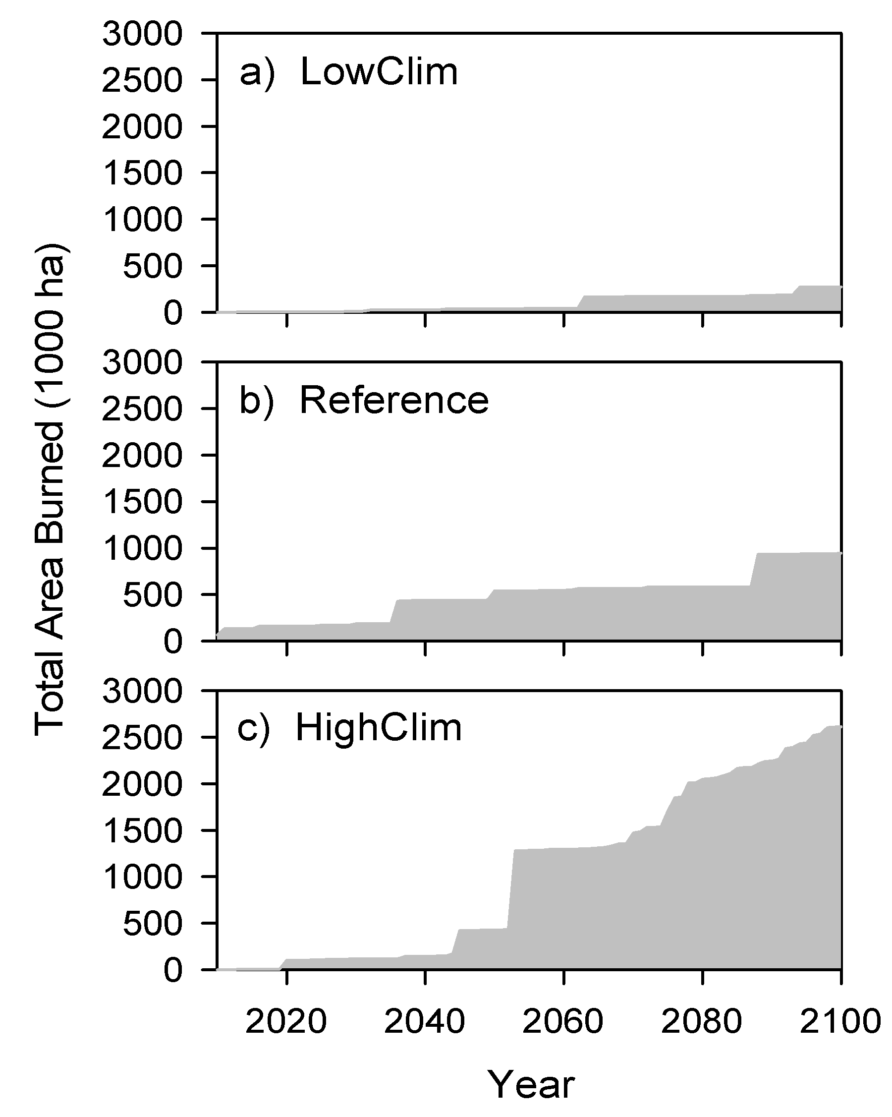 Figure 2. Area burned per year in the three climate scenarios.