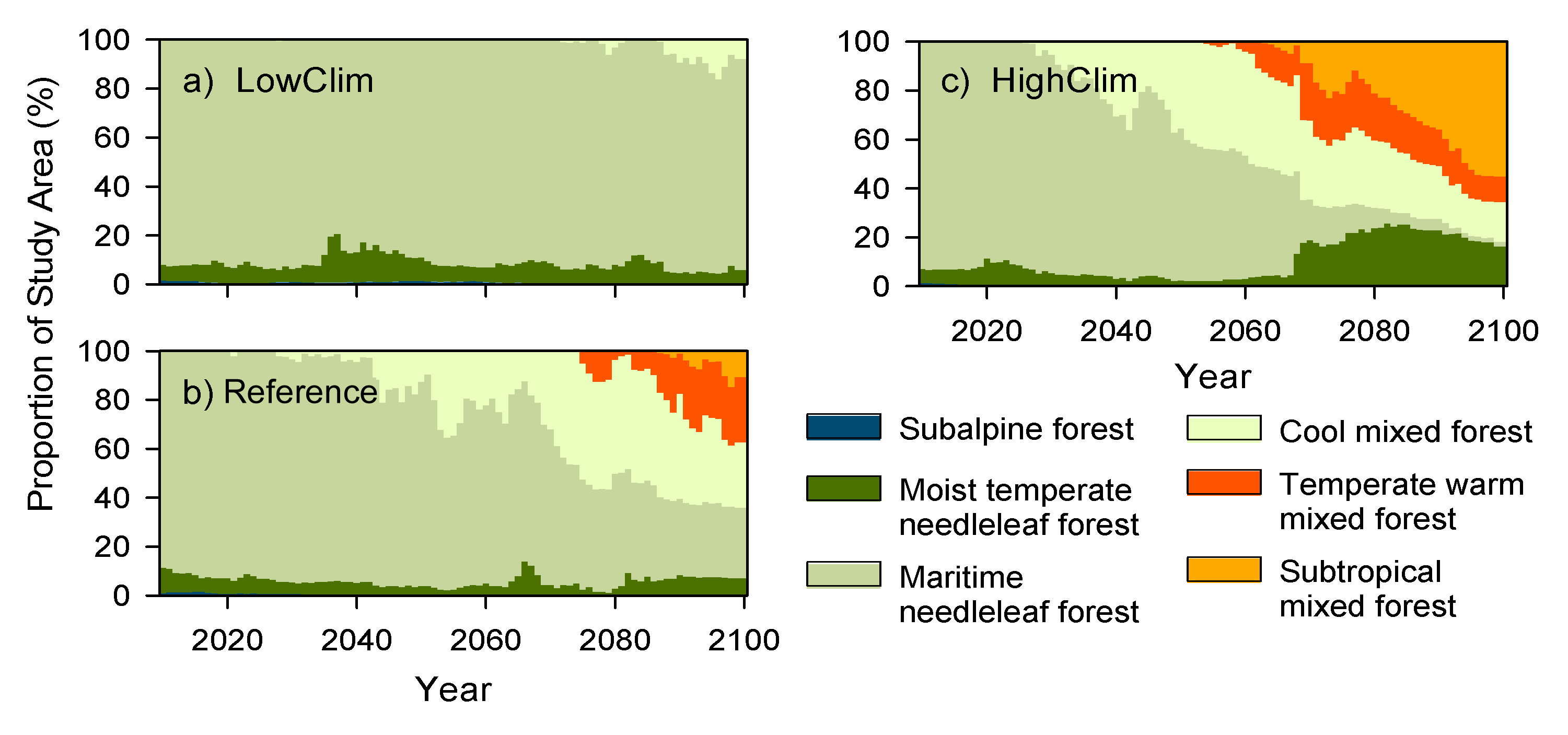 Figure 4.  Time series for potential vegetation cover type proportions of the Willamette River Basin uplands: a) LowClim, b) Reference, c) HighClim.