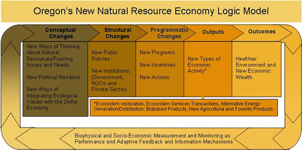 New Natural Resources Economy illustration.