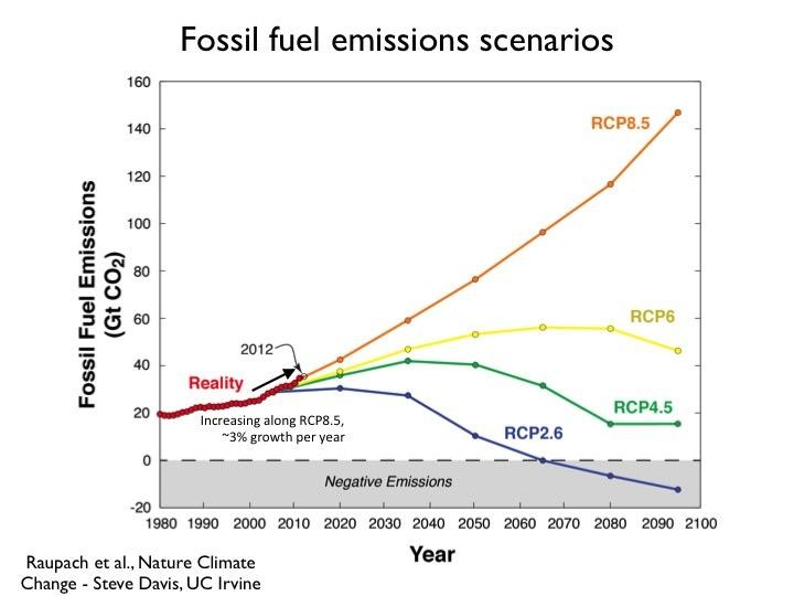 showing the four RCPs and their emissions trajectories over the 21st century