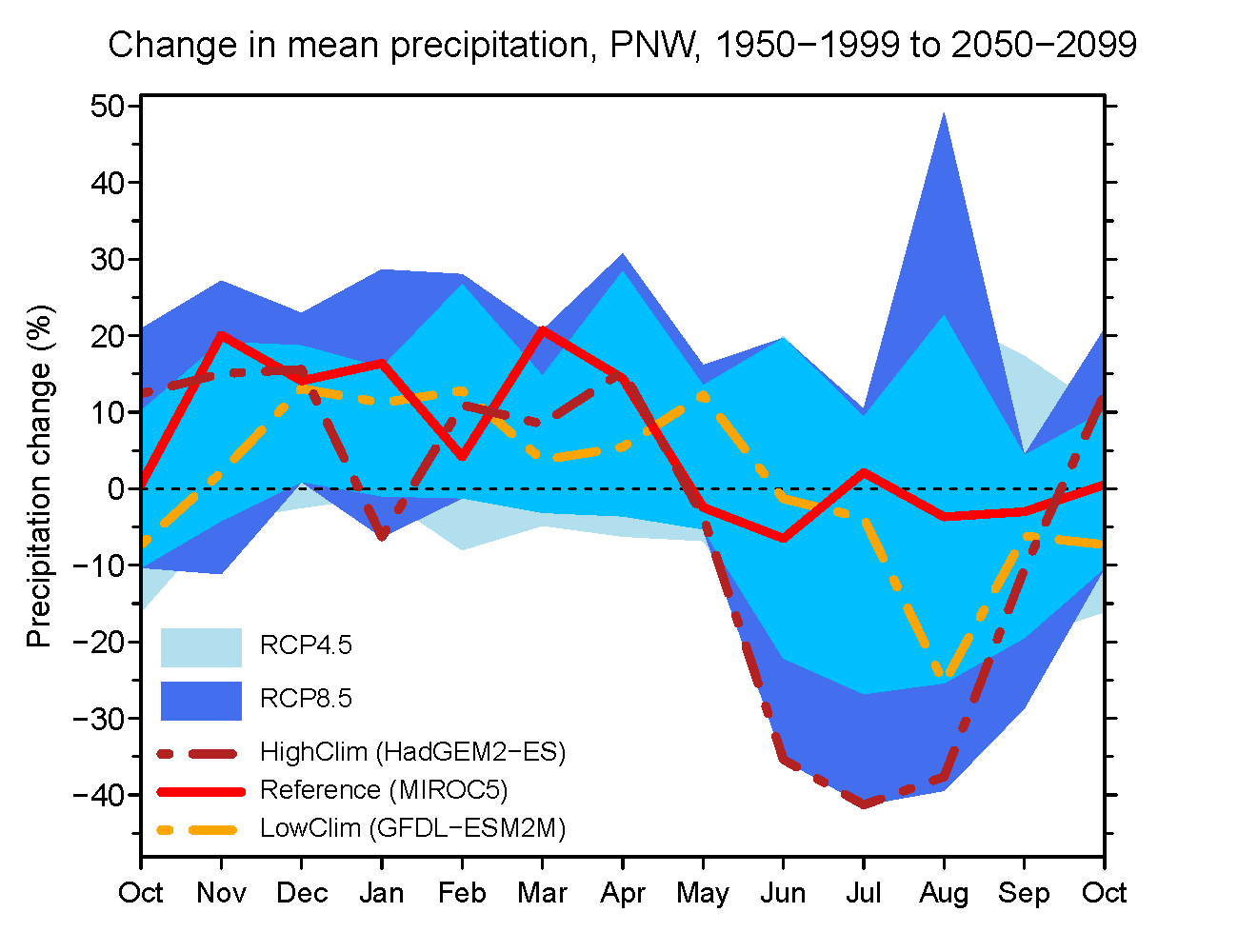Changes in mean monthly precipitation for the period 2050-2099 from the period 1950-1999.