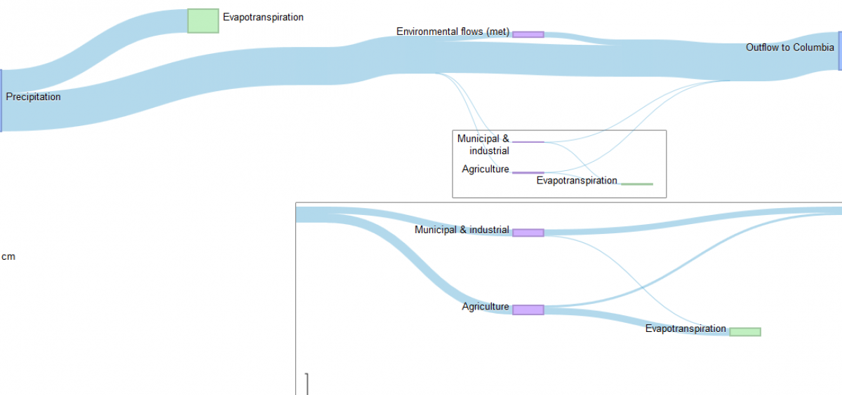 Link to an interactive water budget created with Willamette Water 2100 modeling results.