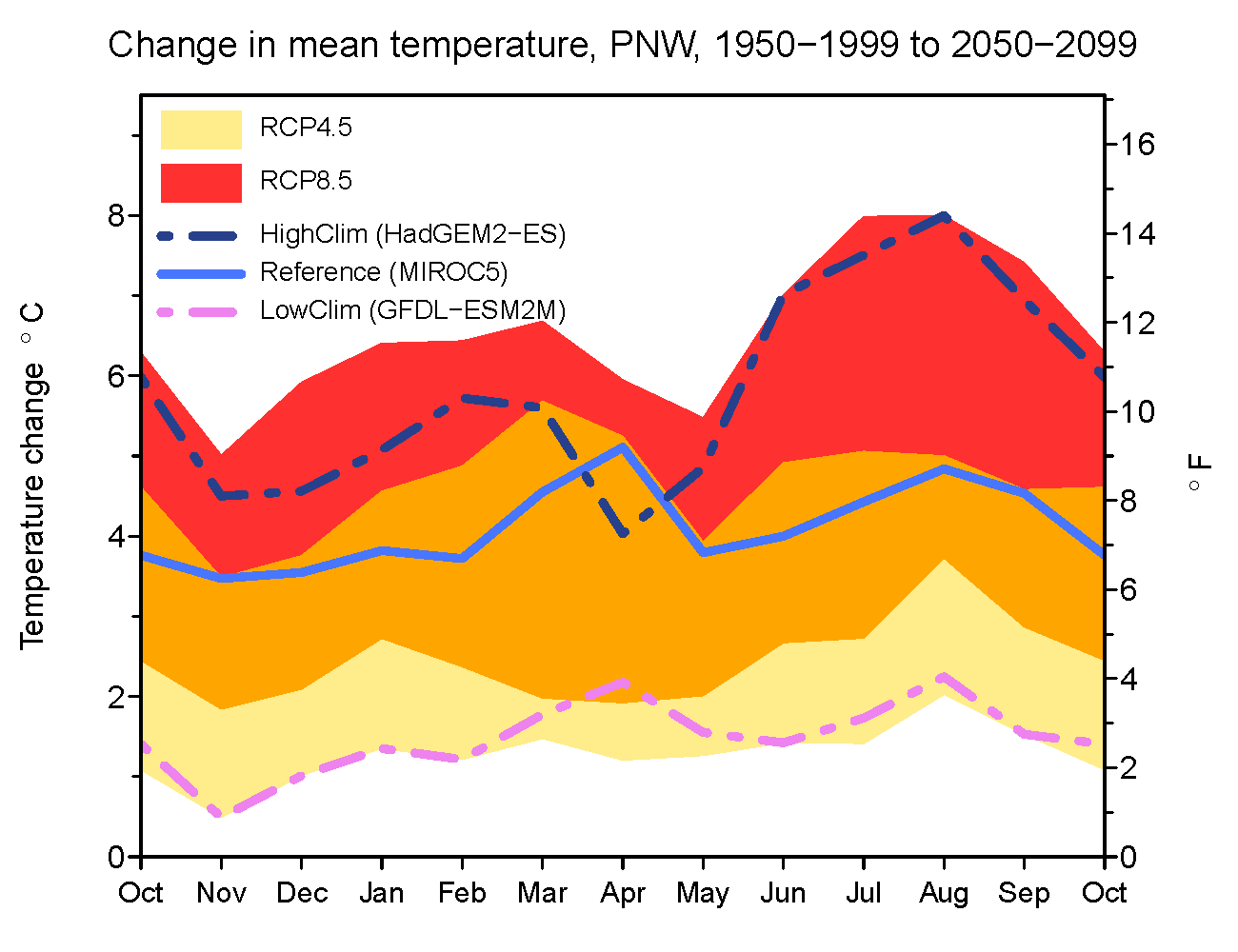 Changes in mean temperature by month for the period 2050-2099 from the historical period 1950-1999 for the Willamette River basin