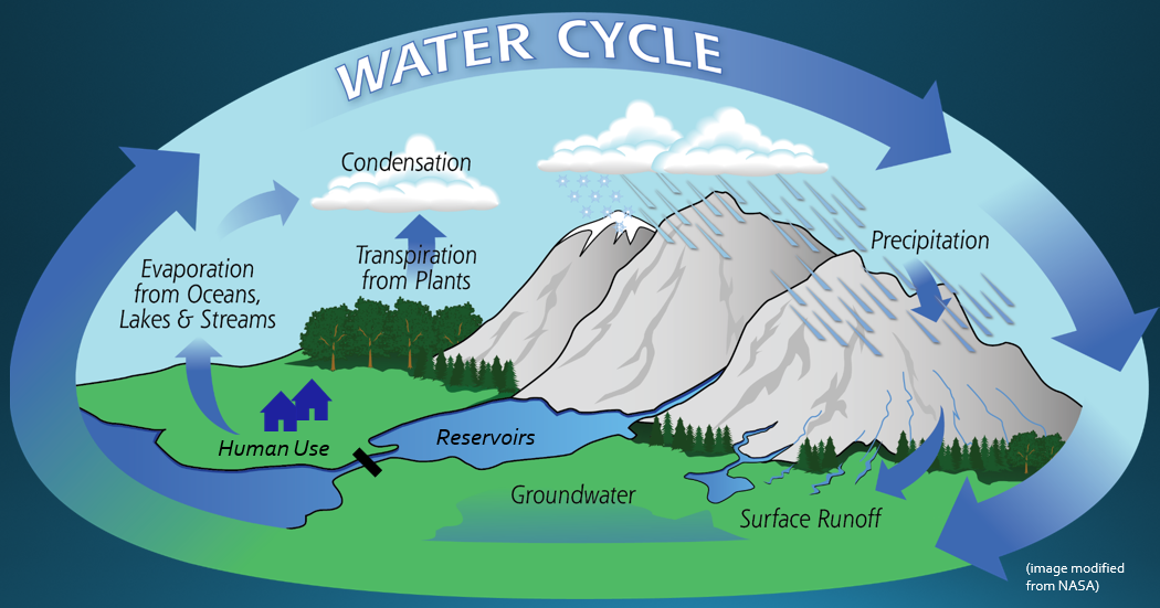 Water cycle diagram. Image modified from NASA, https://pmm.nasa.gov/education/water-cycle.