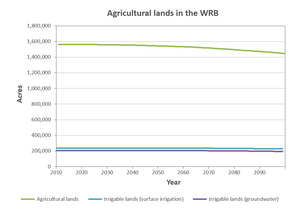 Agricultural lands in the WRB.