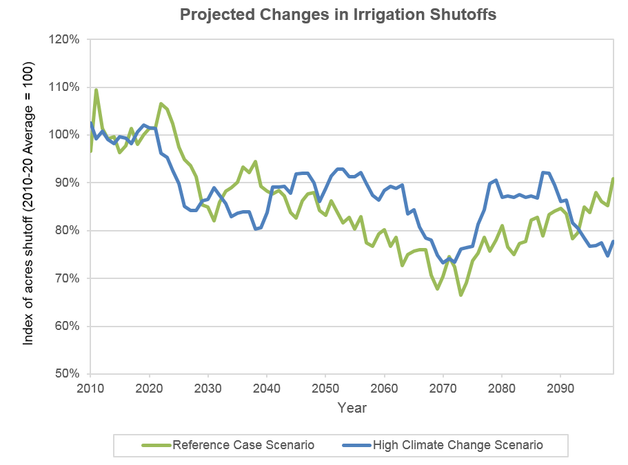 Projected changes in irrigation shutoffs, Reference and HighClim scenarios.