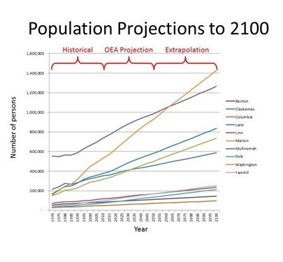 Figure 1a. Population projections to 2100.