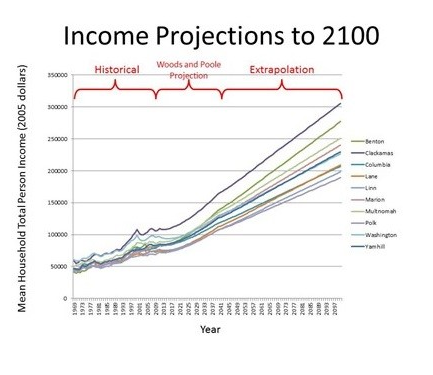 Figure 1b. Income projections to 2100.