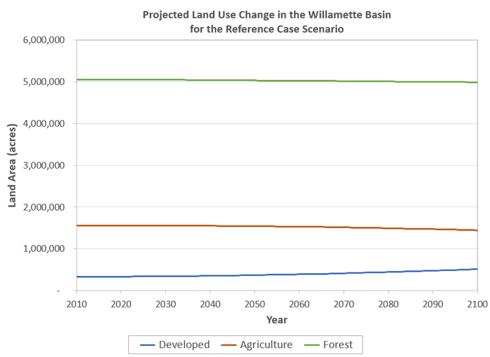 Projected land use change for the Reference scenario.