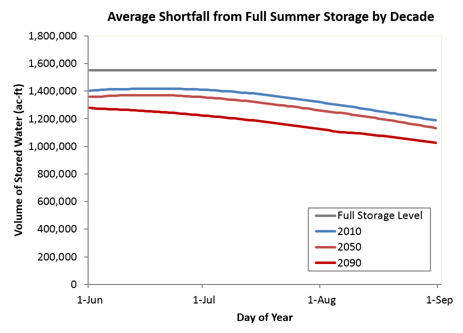 Average shortfall from full summer storage by decade for the high climate scenario.