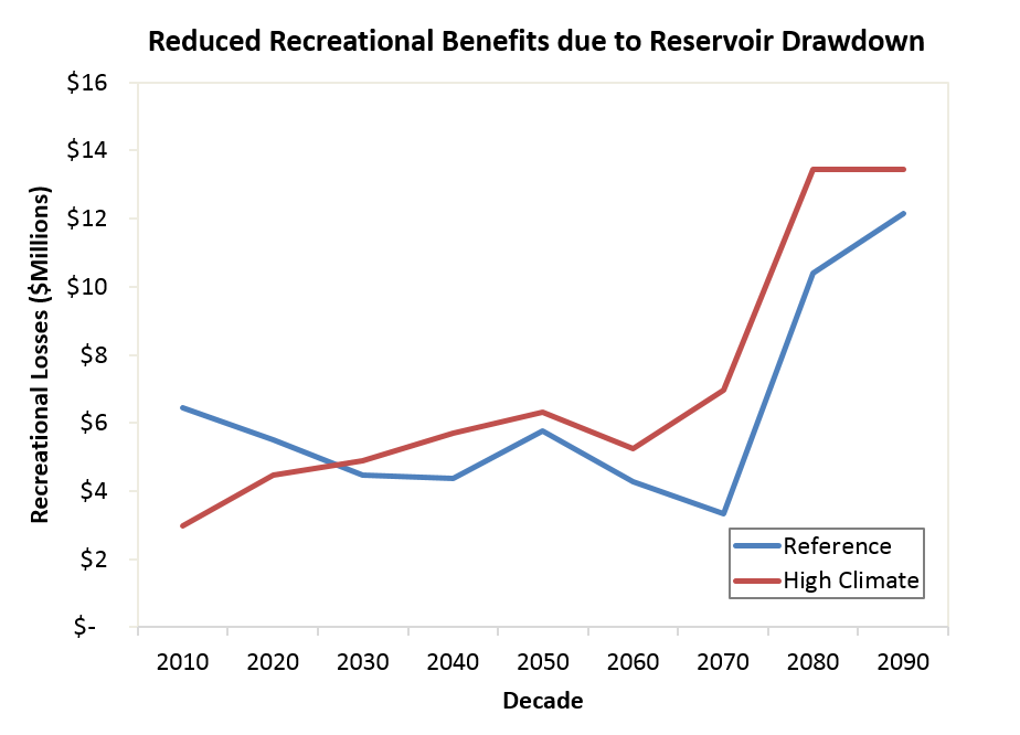 Reduction in recreational benefits due to reservoir drawdown.