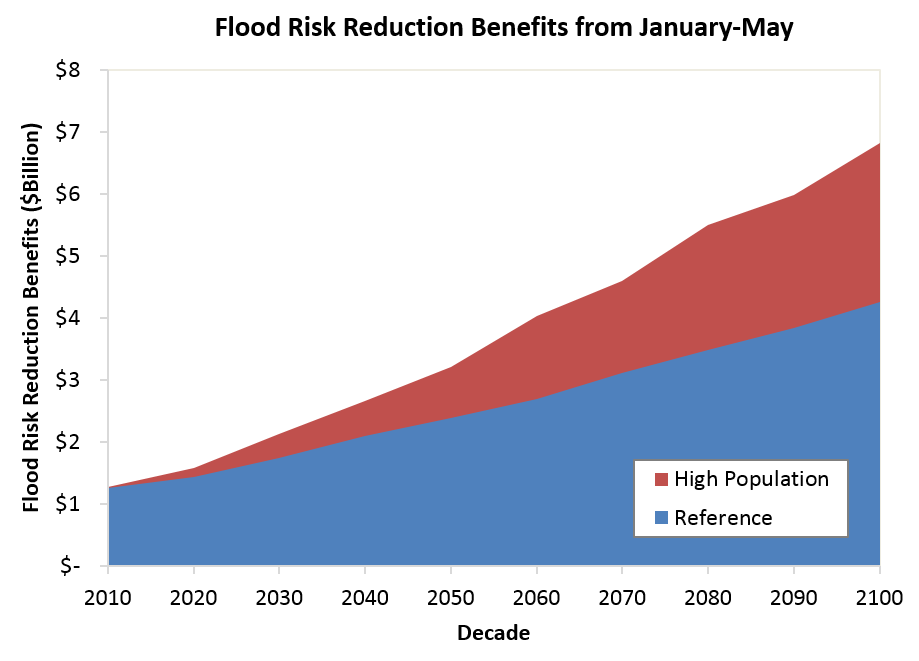 Estimated flood risk reduction benefits from January through May under the reference and high population scenarios.