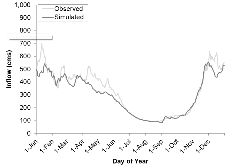 Total daily-averaged reservoir Inflow - observed vs. simulated 1980-2009