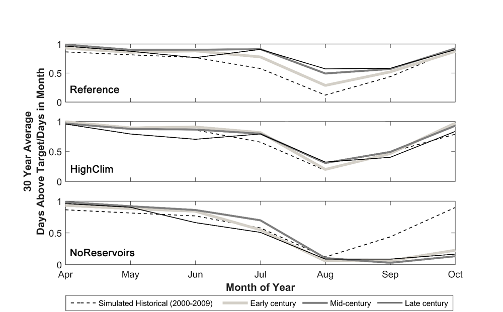 Time reliability of spring and summer flow targets on the Willamette River at Salem