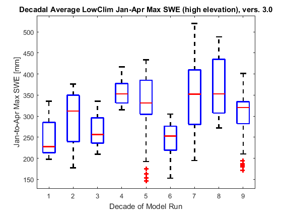 Box plots showing decadal changes in January-April maximum snow water equivalent for the LowClim scenario, above 1200 m.