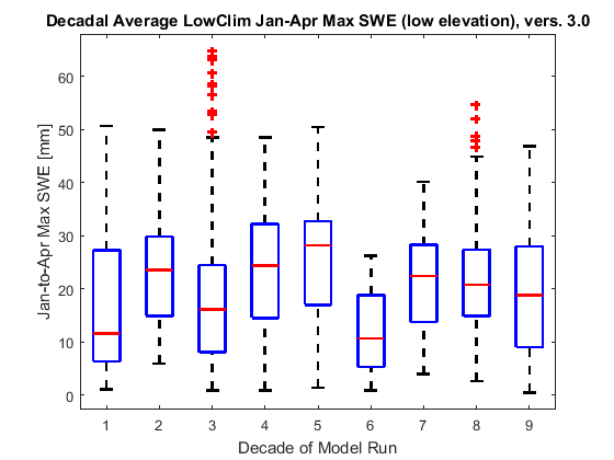 Box plots showing decadal changes in January-April maximum snow water equivalent for the LowClim scenario, 500-1200 m.