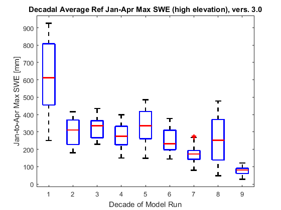 Box plots showing decadal changes in January-April maximum snow water equivalent for the Reference scenario, above 1200 m.