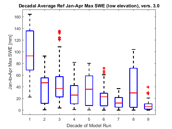 Box plots showing decadal changes in January-April maximum snow water equivalent for the Reference scenario, above 500-1200m.