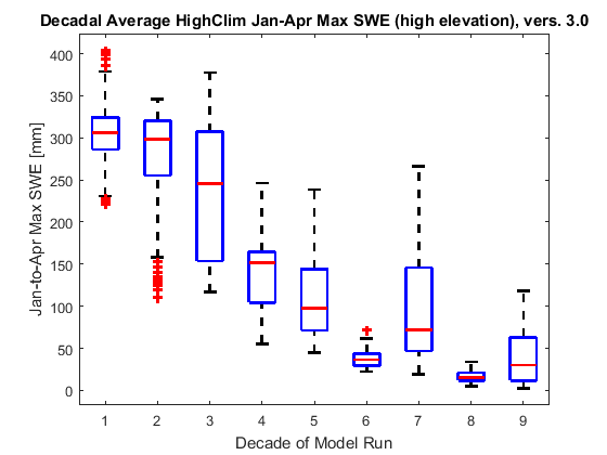 Box plots showing decadal changes in January-April maximum snow water equivalent for the HighClim scenario, above 1200 m.