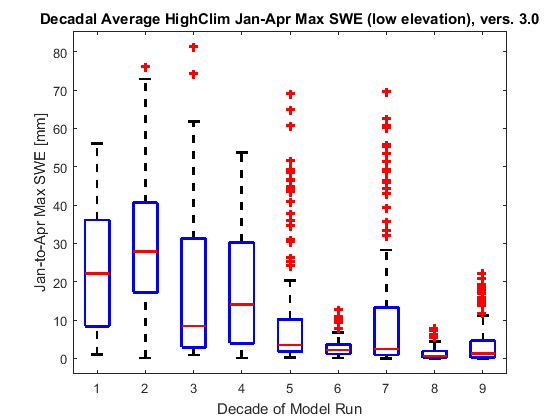 Box plots showing decadal changes in January-April maximum snow water equivalent for the HighClim scenario, 500-1200 m.