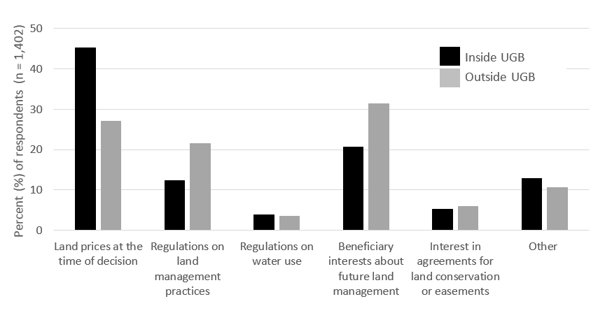 Influences on future ownership plans reported by agricultural landowners, grouped by property location relative to the Urban Growth Boundary.