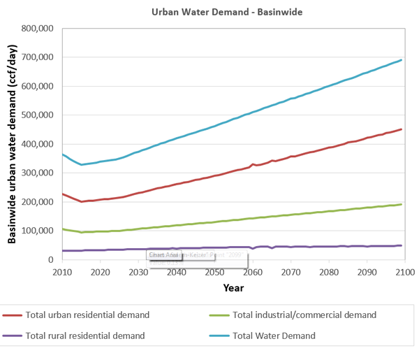 Projected basinwide water demand.