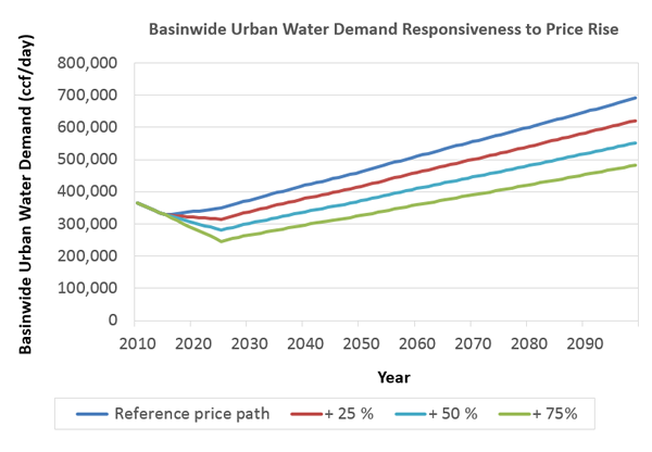 Projected basinwide water use for different price paths.