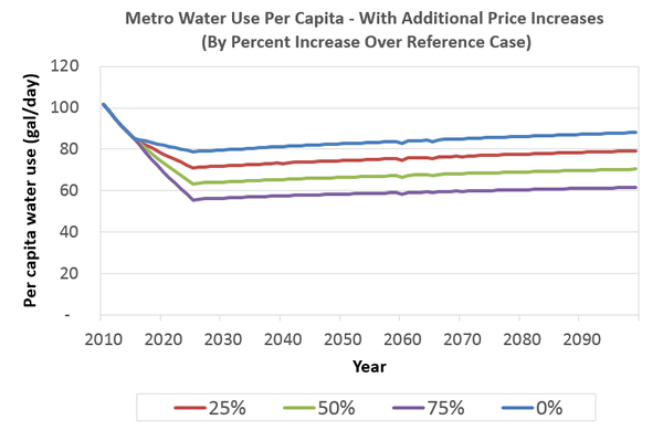 Metro water use per capita, with additional price increases.