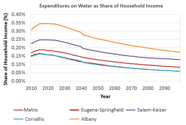 Expenditures on water as a share of income.