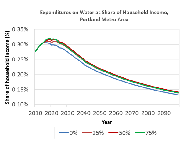 Expenditures on water as a share of income for different price increases over the Reference scenario.